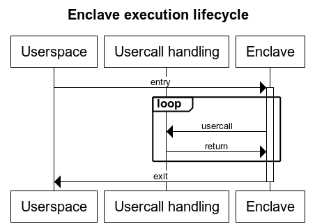 Enclave execution lifecycle